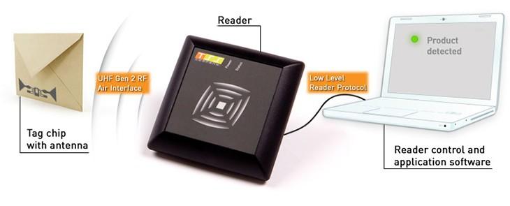 """RFID technologie – bezdrátová """"magie"""""""