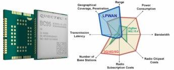 LTE NB-IoT modul BC95 – výborný základ pro vaše IoT zařízení